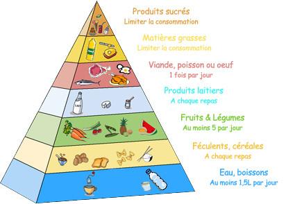 pyramide activité